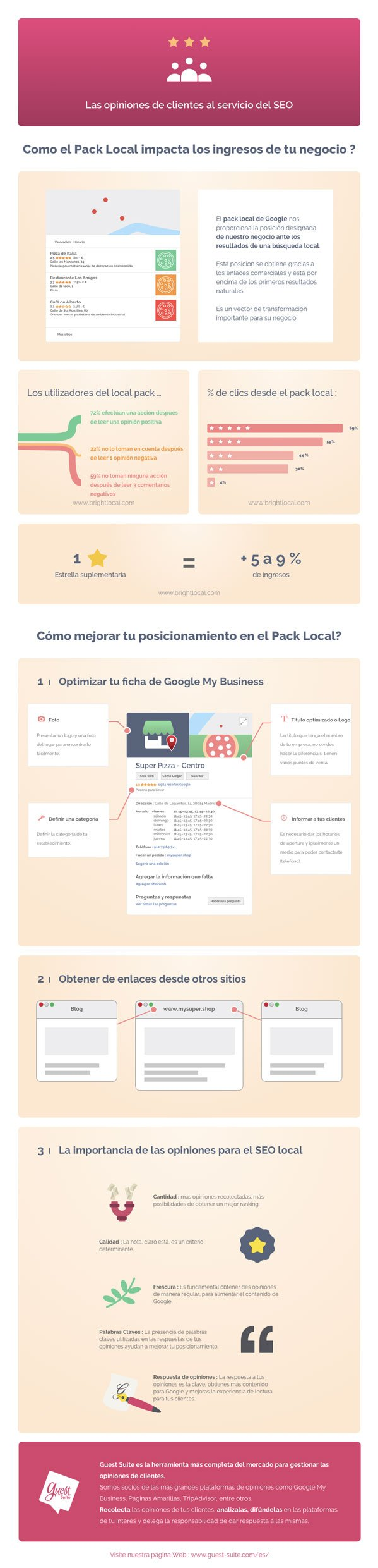infografia resenas google my business